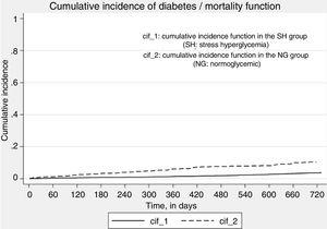 Cumulative incidence function in the presence of competing risks.