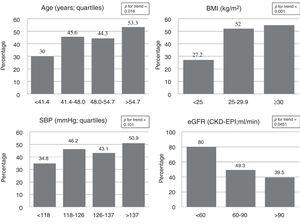 Prevalence of statin treatment according to non-specific CVRF. BMI: body mass index; eGFR: estimated glomerular filtration rate; SBP: systolic blood pressure.