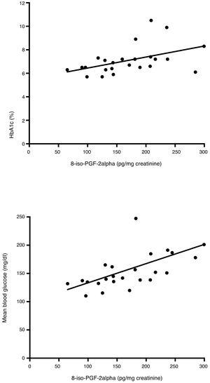 Correlations between HbA1c and the urinary excretion of 8-iso-PGF2α in the second study phase (a). Correlations between mean blood glucose and the urinary excretion of 8-iso-PGF2α in the second study phase (b).