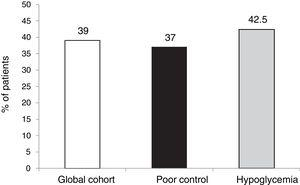 Degree of achievement of the goal HbA1c <7.5 % at 5 years without SH in the last two years.