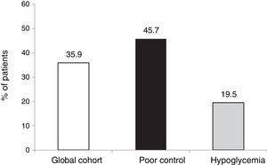 Reduction of ≥0.5 points in HbA1c concentration without SH in the last two years.