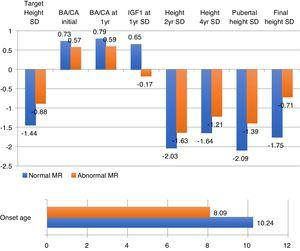 Statistically significative variable data according to normal or abnormal magnetic resonance imaging in patients with isolated growth hormone deficiency. BA: bone age; CA: cronological age; SD: standard deviation; IGF1: insulin growth factor 1; MR: magnetic resonance.