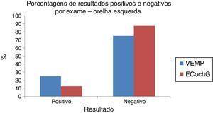 Porcentagem de resultados positivos e negativos por exame OE.