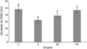 Atividade de superóxido dismutase (SOD) dos grupos de estudo. Todos os grupos mostraram uma diferença estatística entre si. O Grupo S apresentou a menor atividade de SOD. C, grupo controle&#59; S, grupo sinusite&#59; SC, grupo sinusite+cefazolina&#59; SA, grupo sinusite+amlodipina. Usamos a análise de variância (Anova) e o teste de LSD (diferença mínima significativa) e valores foram considerados significativos quando p<0,05 (todos os grupos). As barras nas diferentes séries apresentadas por letras distintas (a, b, c, e d) são estatisticamente diferentes entre si.