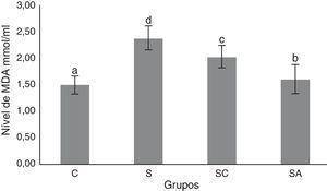 Níveis de malondialdeído (MDA) nos grupos de estudo. Todos os grupos mostraram uma diferença estatística entre si. O Grupo S apresentou o maior nível de MDA. C, grupo controle&#59; S, grupo sinusite&#59; SC, grupo sinusite+cefazolina&#59; SA, grupo sinusite+amlodipina. Usamos a análise de variância (Anova) e o teste de LSD e valores foram considerados significativos quando p<0,05 (todos os grupos). As barras nas diferentes séries apresentadas por letras distintas (a, b, c, e d) são estatisticamente diferentes entre si.