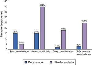 Associação entre número de comorbidades e taxas de decanulação.