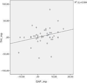 Correlação não significante (Pearson) entre melhoria do zumbido pelo tinnitus handicap inventory (THI) e ganho auditivo. Coeficiente de correlação de Pearson p = 0,054.