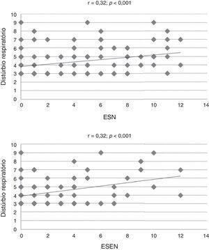 Dispersão dos valores da subescala específica do Children's Sleep Habits Questionnaire (CSHQ) e marcadores de controle da rinite alérgica (ESN, escore de sintomas nasais&#59; Esen, escore de sintomas extranasais&#59; r = Coeficiente de correlação de Spearman).