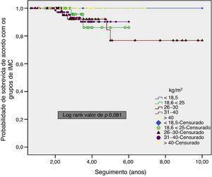 Curvas de Kaplan‐Meier de sobrevida global de acordo com os grupos de IMC.