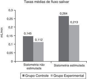 Taxas médias de fluxo salivar. As taxas médias de fluxo salivar são de ambos os grupos, em mililitros por minuto (mL/min). Não foi obtida diferença estatisticamente significante (p=0,4487 e p=0,5615).