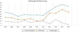 Distribuição de ICPs ao longo dos anos.