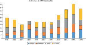 Distribuição de ICPs de acordo com as estações do ano.