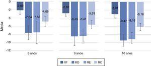 Crianças das faixas de oito, nove e 10 anos, segundo seu desempenho nas condições de teste RF, RD e RE e no RC. RF, ruído frontal&#59; RD, ruído à direita&#59; RE, ruído à esquerda&#59; RC, ruído composto.