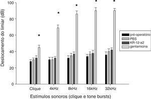 A audição foi preservada após aplicação tópica de KR‐12‐a2 bem como PBS, mas a mesma deteriorou após a aplicação de GM. O grupo GM apresentou diferenças significantes em comparação com o grupo PBS ou com o grupo KR‐12‐a2. Clique (p = 0,014), 4kHz (p = 0,011), 8kHz (p = 0,009), 16kHz (p = 0,003), 32kHz (p = 0,002). Não houve diferenças significantes entre os grupos PBS e KR‐12‐a2 no pré‐operatório.