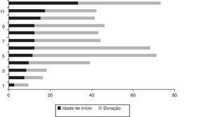 Idade relatada do início dos sintomas de misofonia e tempo de duração até o presente (n = 12). Os dados são apresentados em ordem decrescente, considerando a idade de início, e não o número na genealogia mostrada na figura 2.