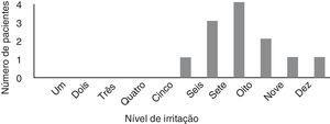 Distribuição do escore de irritação de acordo com a Escala Visual Analógica de 0‐10.