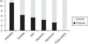 Distribuição em ordem decrescente da presença de sintomas associados nessa amostra misofônica (n = 12). TOC, Transtorno Obsessivo‐Compulsivo.
