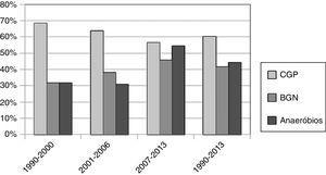 Taxa de isolamento de diferentes tipos de bactérias a cada intervalo de 6 anos.