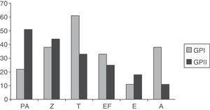 Queixas auditivas (em %) em indivíduos HIV‐positivos de GPI e GPII (EF, perda auditiva&#59; Z, zumbido&#59; T, tontura&#59; PA, plenitude auricular&#59; E, dor de ouvido&#59; A, assintomática).
