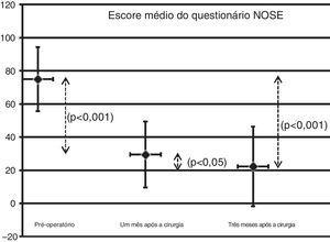 Escores médios pré‐operatórios e pós‐operatórios (um e três meses) do questionário NOSE (p < 0,05).