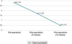 Distribuição do escore (média ± desvio‐padrão) de hipernasalidade (escore 0−3) nos períodos pré‐operatório e pós‐operatórios recente e tardio (três e 12 meses, respectivamente). Valores de p < 0,01 para todas as comparações (Pré‐operatório > Pós‐operatório de três meses > Pós‐operatório de 12 meses).