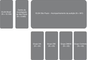 """Fluxograma das etapas de seleção. Elsa, Estudo Longitudinal de Saúde do Adulto&#59; HA, hipertensão arterial&#59; DM, diabetes mellitus&#59; DMHA, diabetes mellitus e hipertensão arterial. Entre os 40 indivíduos sem HAS ou DM, para cada pareamento (com o grupo HA ou com grupo DM ou com o grupo DMHA), 20 participantes """"saudáveis"""" eram escolhidos, conforme descrito no item Análise dos Dados."""