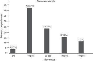 Sintomas vocais.