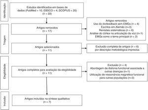 Fluxograma da seleção de artigos para a revisão sistemática.