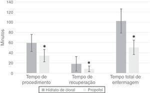 Comparação entre os dois tempos dos regimes de sedação (*Indica um valor de p < 0,0001 entre os dois grupos).