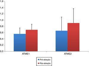 Demonstração das alterações na área transversal média esquerda 1 e 2 (ATME 1, 2) antes e depois da redução do tamanho da concha nasal inferior. Os dados são apresentados como médias e valores mínimos e máximos. O aumento da ATME 1 e 2 após o tratamento da HCNI foi estatisticamente significante (p < 0,001 e p = 0,001, respectivamente). ATME 1 e 2, área transversal média esquerda 1 e 2.