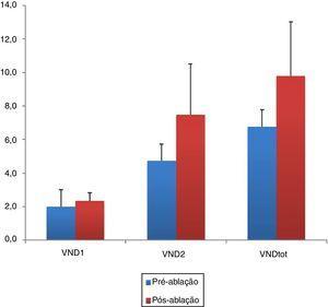 Alterações no volume nasal direito (VND 1, 2 e VNDtot) antes e depois da redução da concha nasal inferior. O tratamento da HCNI teve efeito positivo com significância estatística nos volumes nasais direito (p = 0,003, p <0,001 e p <0,001, respectivamente). VND 1 e 2, volume nasal direito 1 e 2&#59; VNDtot, volume total da cavidade nasal direita.