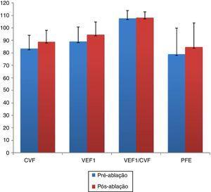 Medidas espirométricas antes e após a redução da concha nasal inferior. CVF, VEF1 e PFE avaliados quatro meses após o tratamento da ICNH mostraram‐se aumentados com significância estatística (p < 0,001, p < 0,001 e p = 0,042, respectivamente). CVF, capacidade vital forçada&#59; VEF1, volume expiratório forçado em um segundo&#59; PEF, pico de fluxo expiratório.