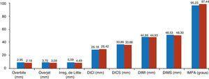 Comparação entre as médias das variáveis observadas nos tempos T1 e T2.