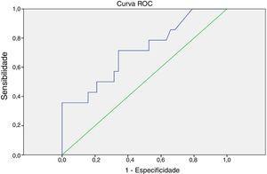 Curva ROC (Receiver Operating Characteristic curve) da primeira tireoglobulina estimulada [ponto de corte = 1,6 ng/dL (área sob a curva: 0,713&#59; p = 0,019)] como preditor de persistência/recorrência do câncer.
