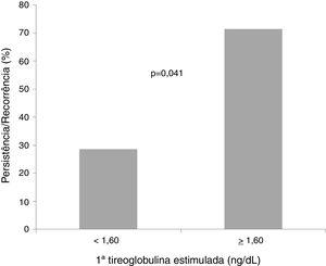 Persistência/recorrência do tumor em relação à primeira tireoglobulina estimulada (menor ou maior do que 1,60 ng/dL). Teste de qui‐quadrado. Significância: p < 0,05.