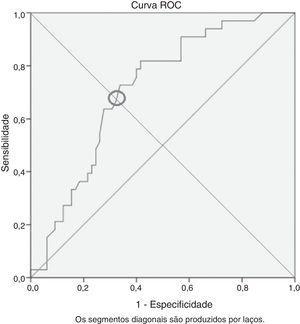 Curva ROC (Receiver Operating Characteristic) da RNL entre grupos com e sem recorrência.