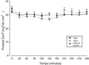 Evolução dos valores do produto cálcio‐fósforo (Ca‐P) expresso como erro‐padrão médio, após suplementação com carbonato de cálcio de acordo com as diferentes formas de ingestão.