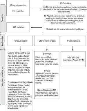 Fluxograma de seleção, procedimentos de avaliação e variáveis analisadas.
