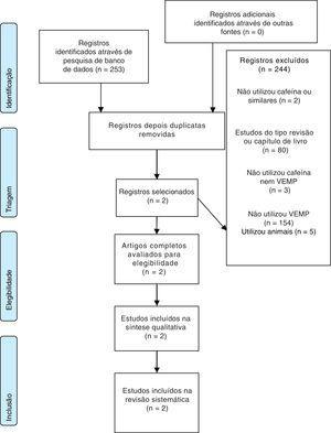 Diagrama de fluxo da seleção dos estudos.