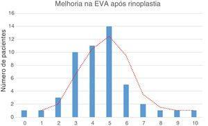 A melhoria pós‐operatória na escala visual analógica (EVA) revelou uma curva gaussiana de distribuição normal com uma melhoria média de 4,44 pontos.