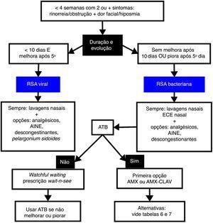 Fluxograma de avaliação de acordo com a presença dos sinais e sintomas, a fim de se elucidar o provável diagnóstico etiológico e seu tratamento.