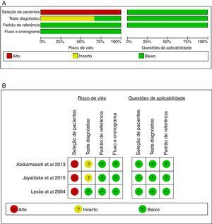 Resultados do Quadas‐2 – Avaliação da Qualidade de Estudos de Acurácia de Testes Diagnósticos‐2 (A, gráfico de risco de viés, B, resumo do risco de viés).