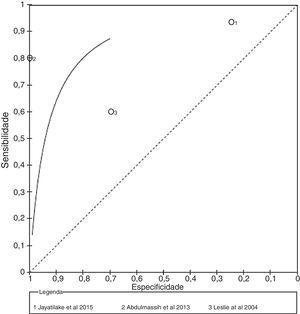 Curvas ROC de sensibilidade e especificidade em estudos comparados de videofluoroscopia da deglutição e sons da deglutição.