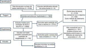 Algoritmo da seleção dos estudos.