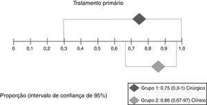 Interpretação da metanálise para o desfecho resolução após o tratamento primário. Como houve intervalos de confiança sobrepostos, não houve diferença estatisticamente significante entre os dois grupos.