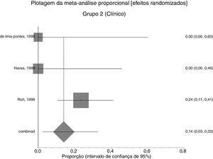 Gráfico em floresta para recorrência após tratamento clínico primário.