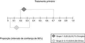 Interpretação da metanálise para o desfecho recorrência após o tratamento primário. Como houve intervalos de confiança sobrepostos, não houve diferença estatisticamente significante entre os dois grupos.