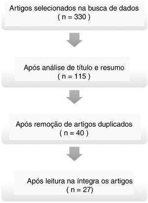 Fluxograma que demonstra o processo de seleção dos artigos.