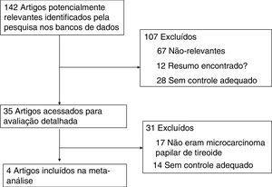Fluxograma dos resultados da pesquisa bibliográfica.