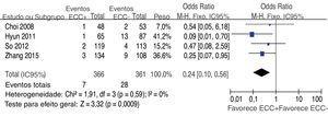 Gráfico Forest plot da comparação de recorrência para ECC+vs. ECC‐.